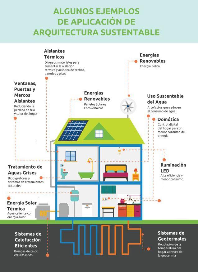 Infografía de la arquitectura sustentable