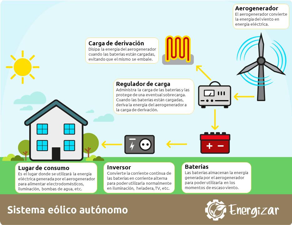 Infografía del funcionamiento de un sistema de energía eólica de baja potencia