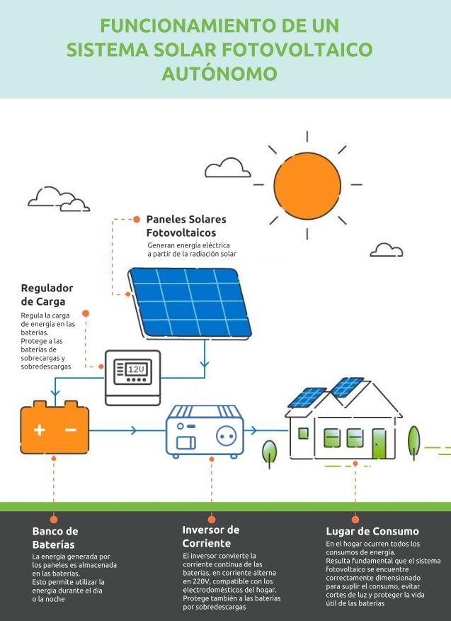 Infografía del funcionamiento de un sistema solar fotovoltaico autónomo
