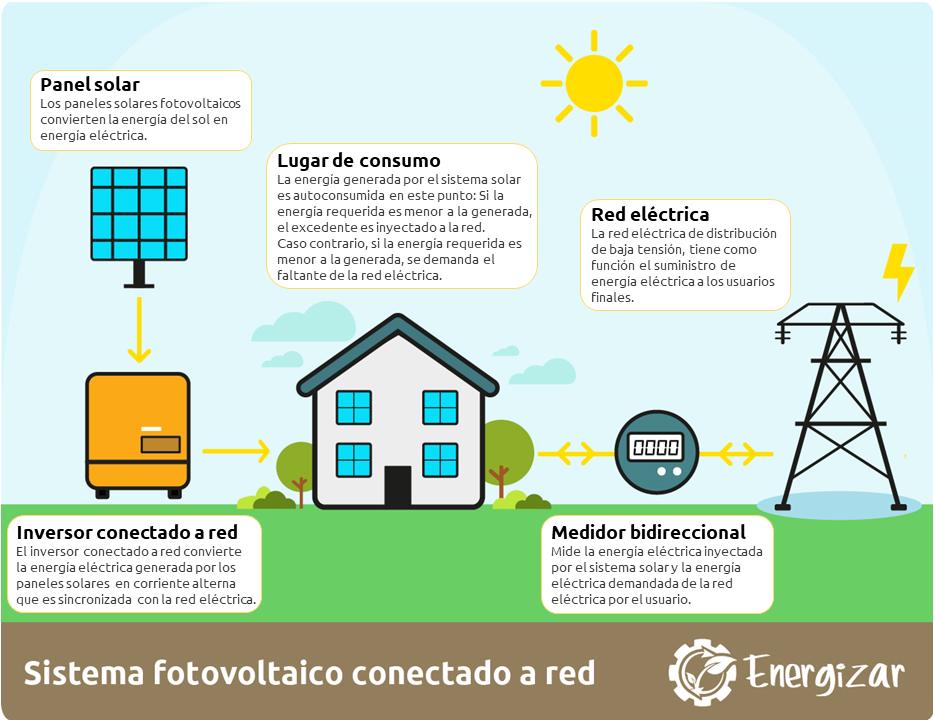 Infografía del funcionamiento de un sistema solar fotovoltaico conectado a la red